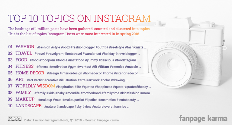 topics-on-instagram
