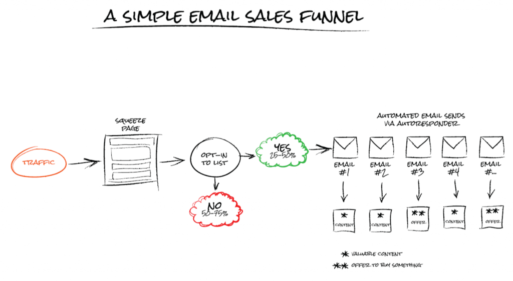 email-sales-funnel