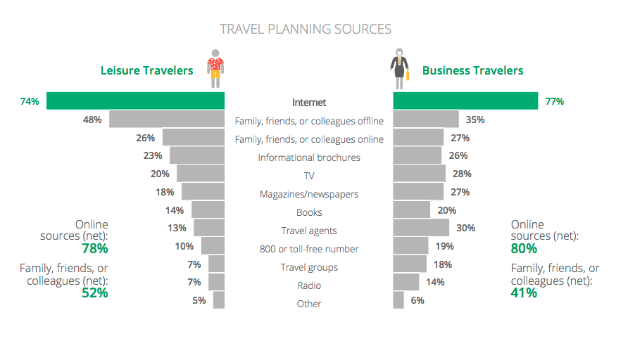 travel-planning-sources